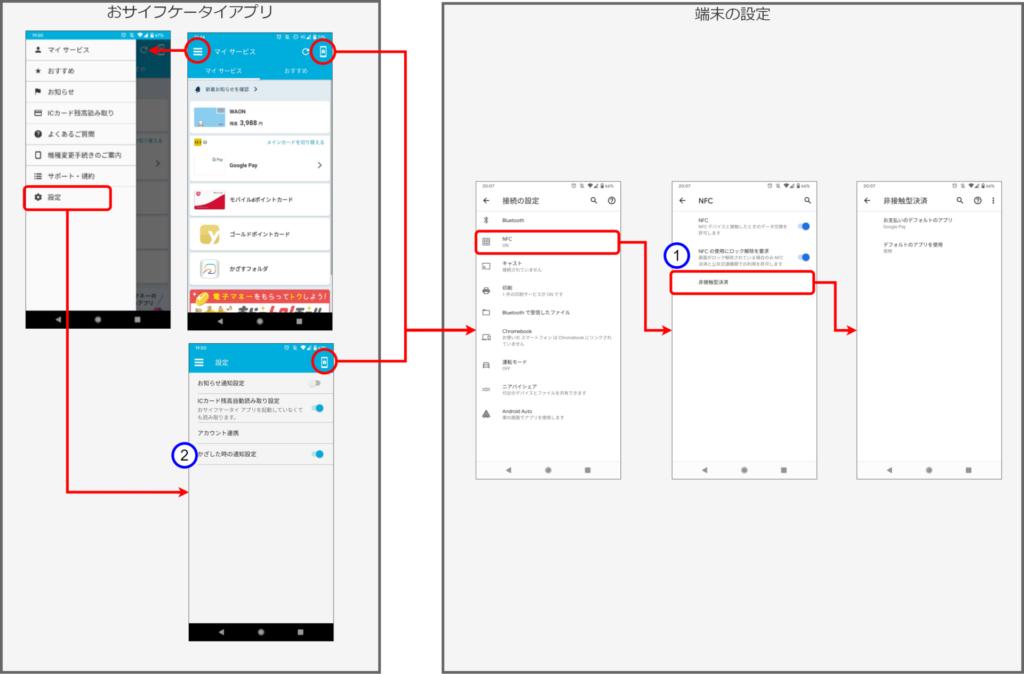 おサイフケータイアプリと端末の設定画面の画面遷移図(記事に関係するところのみ)